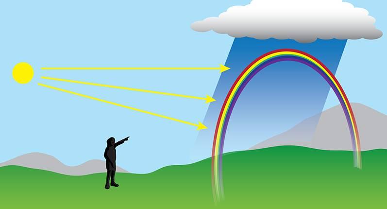 Ce que nous devons savoir sur l'arc-en-ciel