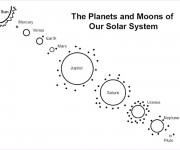 Coloriage et dessins gratuit Planètes et leurs Lunes à imprimer